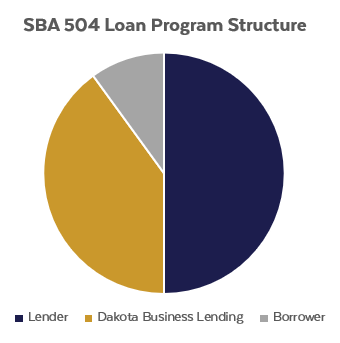 504 Loan Structure - White